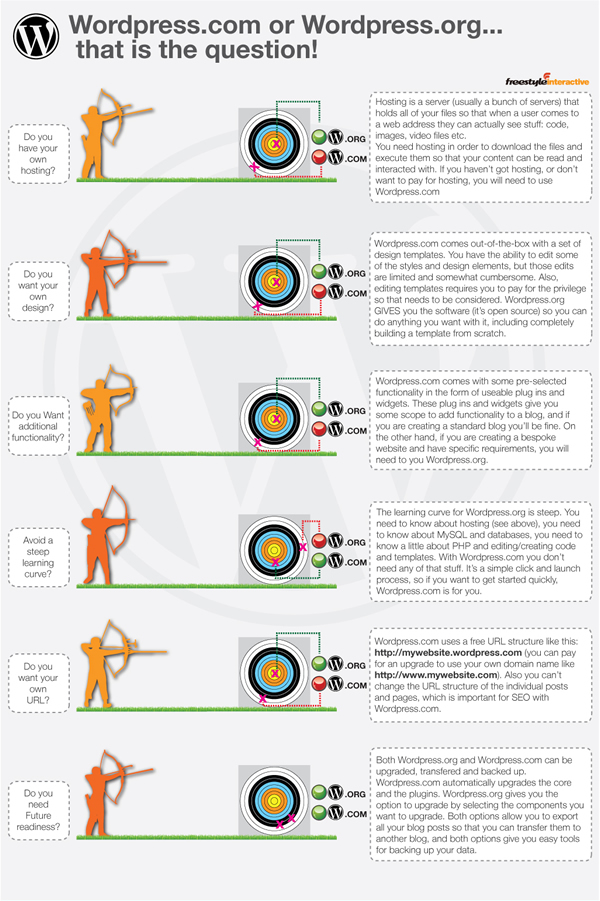 wordpress-blog-infographic
